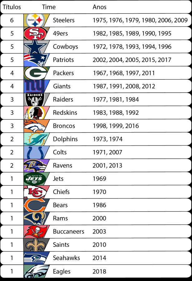 Super Bowl - Vencedores.png