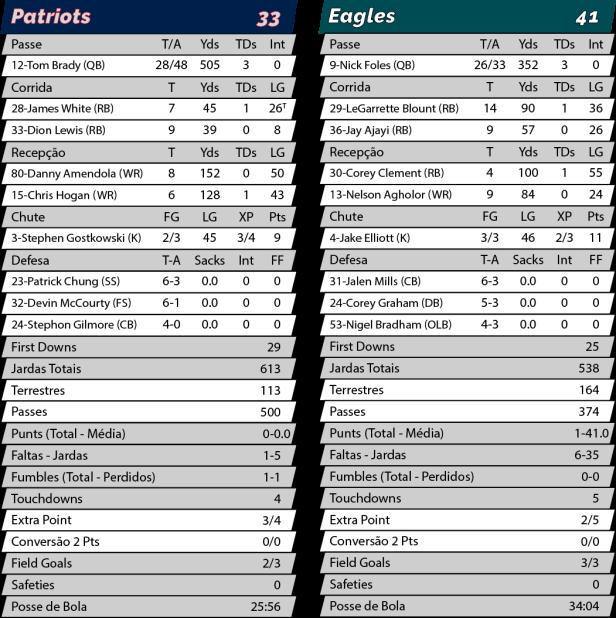 TPFA - NFL - 2018-02-04 - Super Bowl LII - Patriots 33 x Eagles 48 - Estatísticas.png