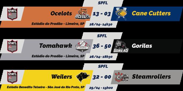TPFA - 2018-04-29 - SPFL - Resultados