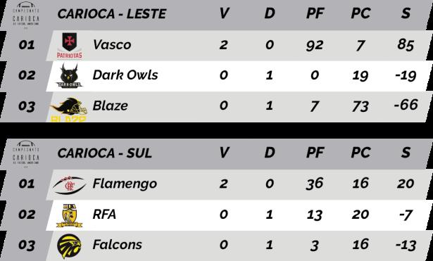 TPFA - 2018 - Carioca - Classificação