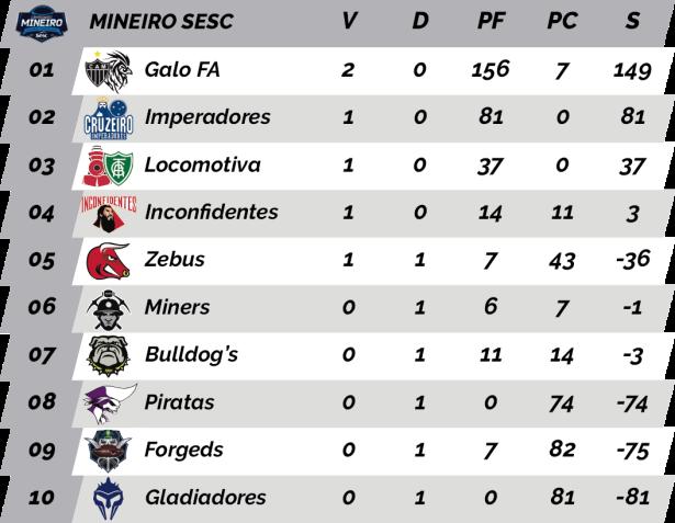 TPFA - 2018 - Mineiro SESC - Classificação