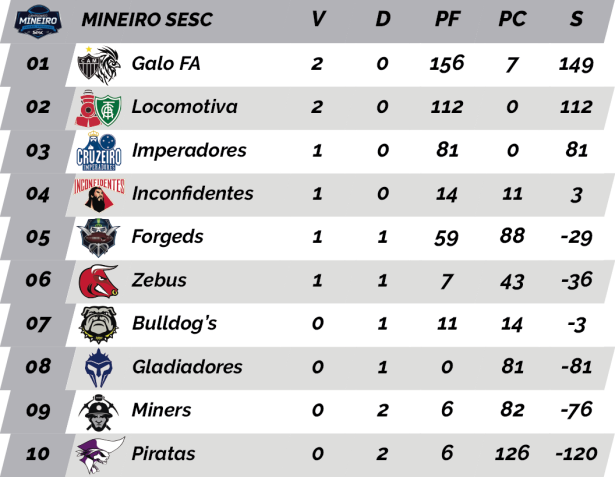 TPFA - 2018 - Mineiro SESC - Classificação.png