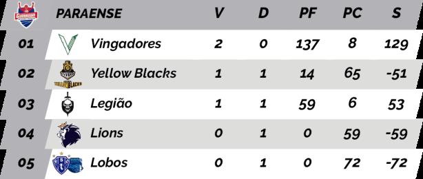 TPFA - Campeonato Paraense - 2018 - Classificação.png