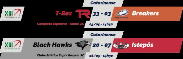 TPFA - 2018-05-06 - Catarinense - Resultados