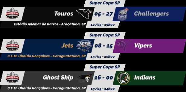 TPFA - 2018-05-13 - Super Copa - Resultados
