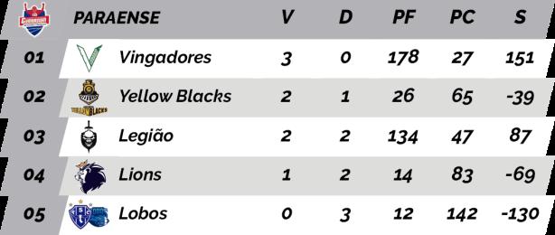 TPFA - Campeonato Paraense - 2018 - Classificação