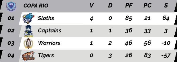 TPFA - 2018-03-04 - Copa Rio - Classificação