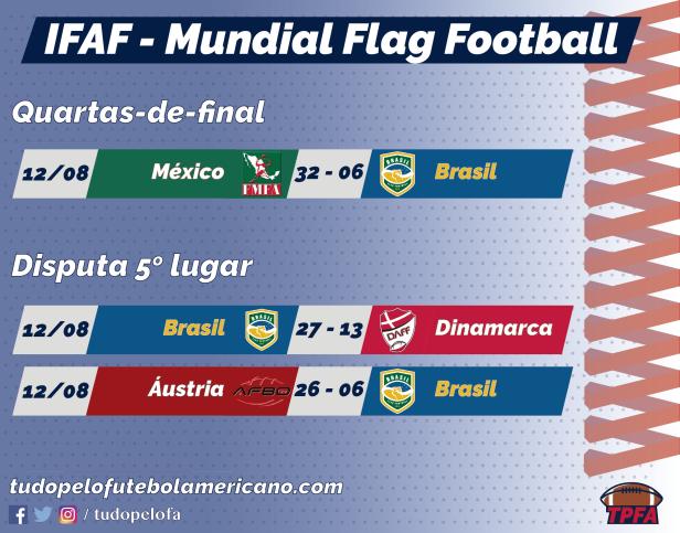 TPFA - IFAF 2018 - Jogos Brasil - Eliminatórias.png