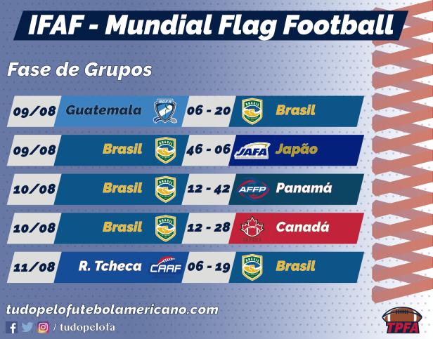 TPFA - IFAF 2018 - Jogos Brasil.png