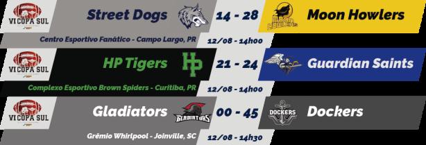 TPFA - VI Copa Sul - 2018-08-12 - Resultados.png