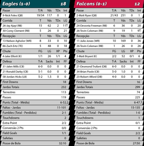 TPFA - NFL - 2018-09-06 - Semana 01 - TNF - Eagles 18 x Falcons 12 - Estatísiticas.png