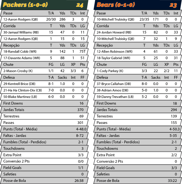 TPFA - NFL - 2018-09-10 - Semana 01 - SNF - Packers 24 x Bears 23 - Estatísticas.png