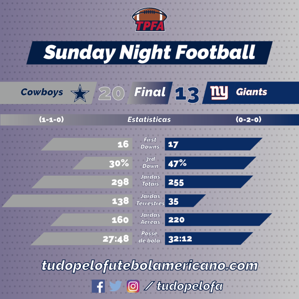 TPFA - NFL - 2018-09-16 - Semana 02 - SNF - Cowboys 20 x Giants 13