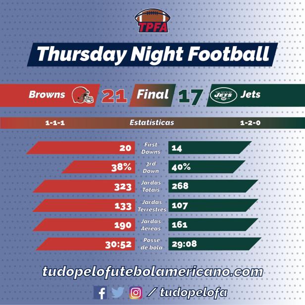 TPFA - NFL - 2018-09-20 - Semana 03 - TNF - Browns 21 x Jets 17