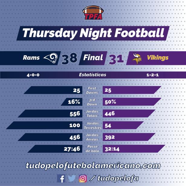 TPFA - NFL - 2018-09-27 - Semana 04 - TNF - Rams 38 x Vikings 31.png