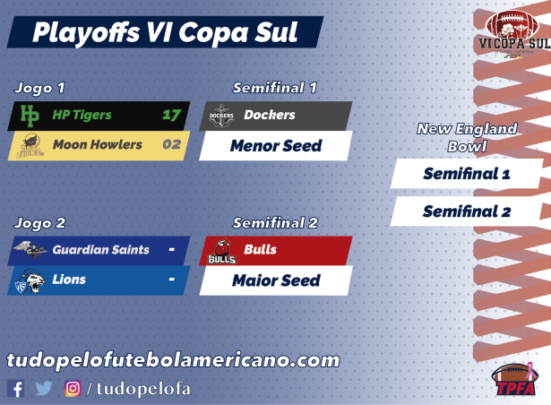 TPFA - Copa Sul - 2018 - Playoffs.png