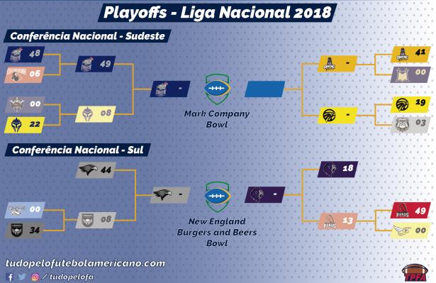 TPFA - Liga Nacional - 2018 - Playoffs Conferência Brasileira.png