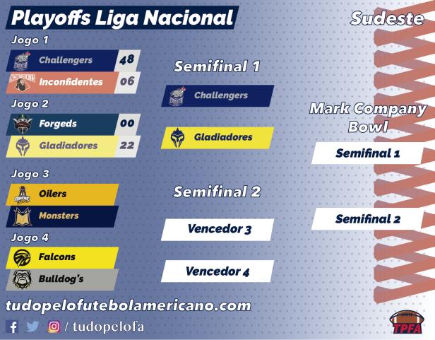 TPFA - Liga Nacional - 2018 - Playoffs Sudeste - 10-06.png