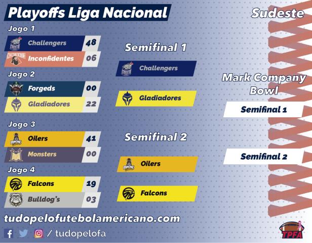 TPFA - Liga Nacional - 2018 - Playoffs Sudeste - 10-14