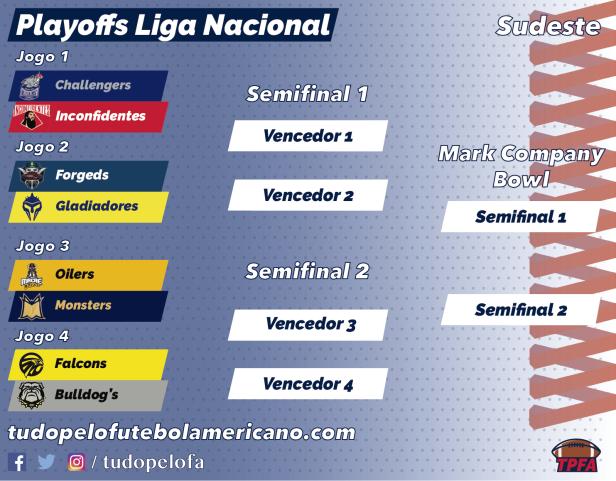 TPFA - Liga Nacional - 2018 - Playoffs Sudeste.png