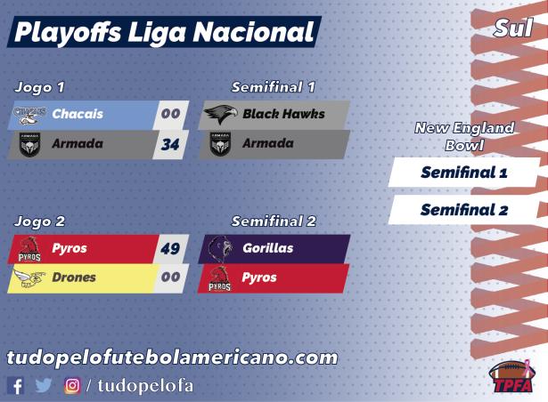 TPFA - Liga Nacional - 2018 - Playoffs Sul - 10-14