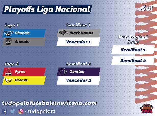 TPFA - Liga Nacional - 2018 - Playoffs Sul.png