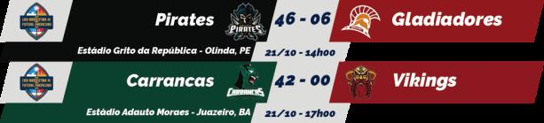 TPFA - Liga Nordeste - 2018-10-21 - Resultados