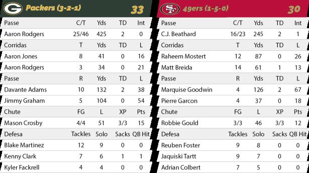 TPFA - NFL - 2018-10-15 - Semana 06 - MNF - Packers 33 x 49ers 30 - Estatíticas