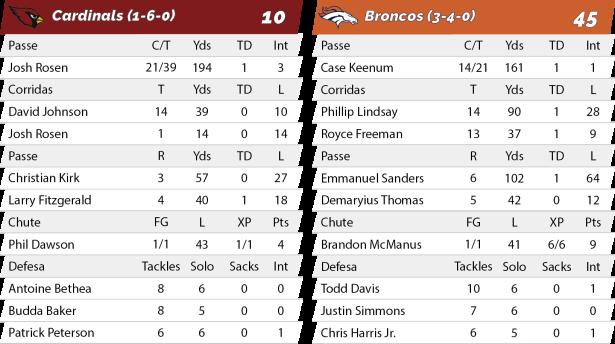 TPFA - NFL - 2018-10-18 - Semana 07 - TNF - Cardinals 10 x Broncos 45 - Estatísticas