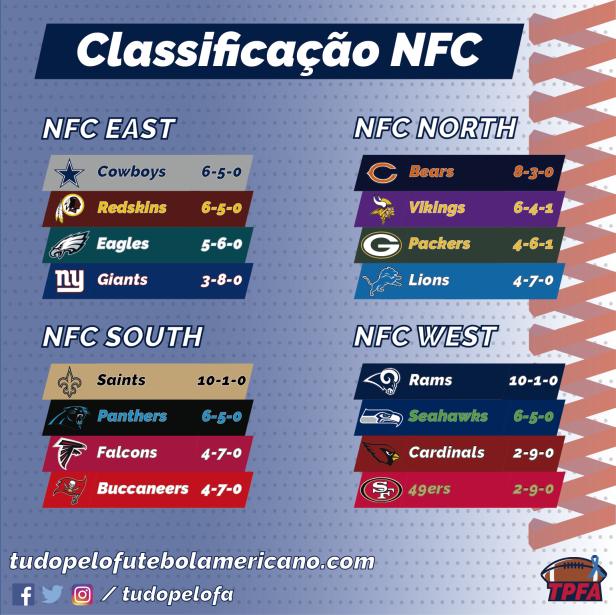NFL 2018 - Classificação NFC
