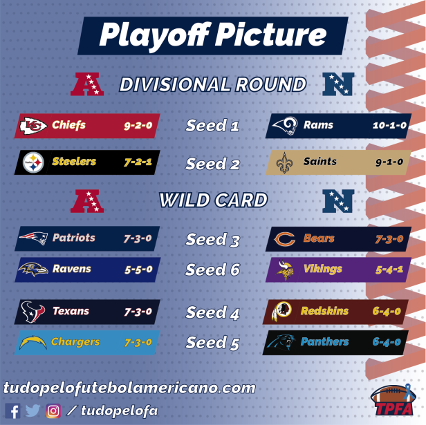 NFL 2018 - Playoff Picture