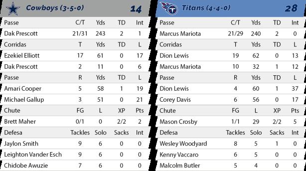 TPFA - NFL - 2018-11-05 - Semana 09 - Monday Night Football - Cowboys 14 x Titans 28 - Estatísticas