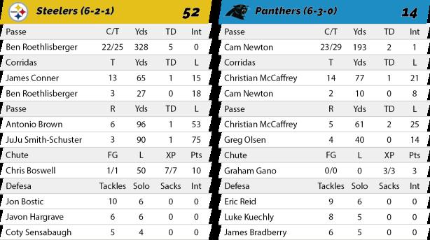 TPFA - NFL - 2018-11-08 - Semana 10 - Thursday Night Football - Steelers 52 x Panthers 21 - Estatísticas.png