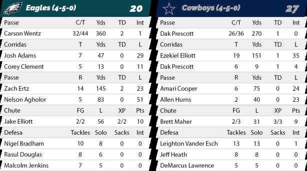 TPFA - NFL - 2018-11-11 - Semana 10 - Sunday Night Football - Eagles 20 x Cowboys 27 - Estatísticas