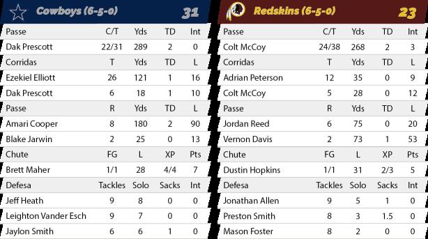 TPFA - NFL - 2018-11-22 - Semana 12 - Thanksgiving - Jogo 2 - Cowboys 31 x Redksins 23 - Estatísticas