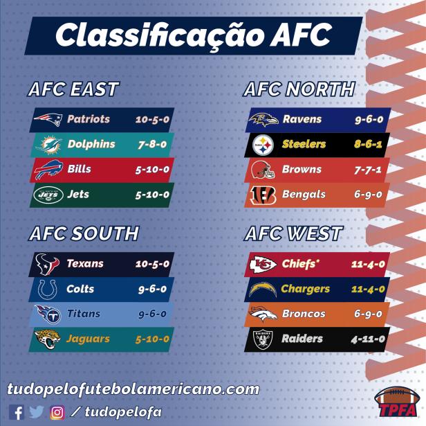 NFL 2018 - Classificação AFC
