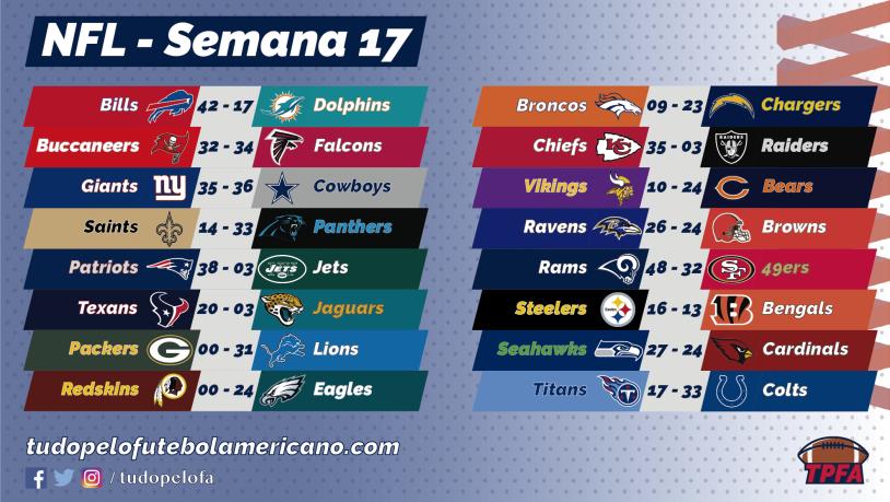 Confrontos de playoffs da NFL estão definidos