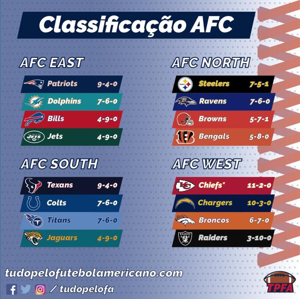 NFL 2018 - Classificação AFC.png