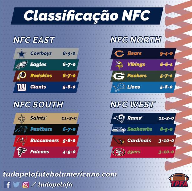 NFL 2018 - Classificação NFC.png